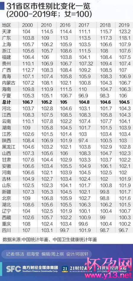 中国31省份男女比例排名出炉!
